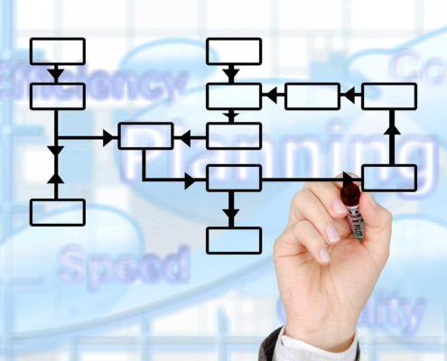 sales process - Visual visitor