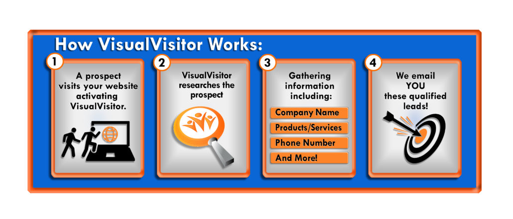Lead Generation - Visual Visitor