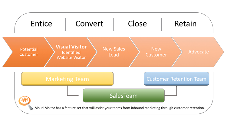 Inbound Marketing with Visual Visitor