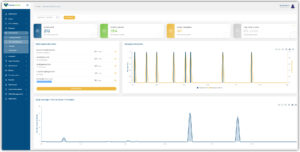 Visual Visitor's email tracking dashboard